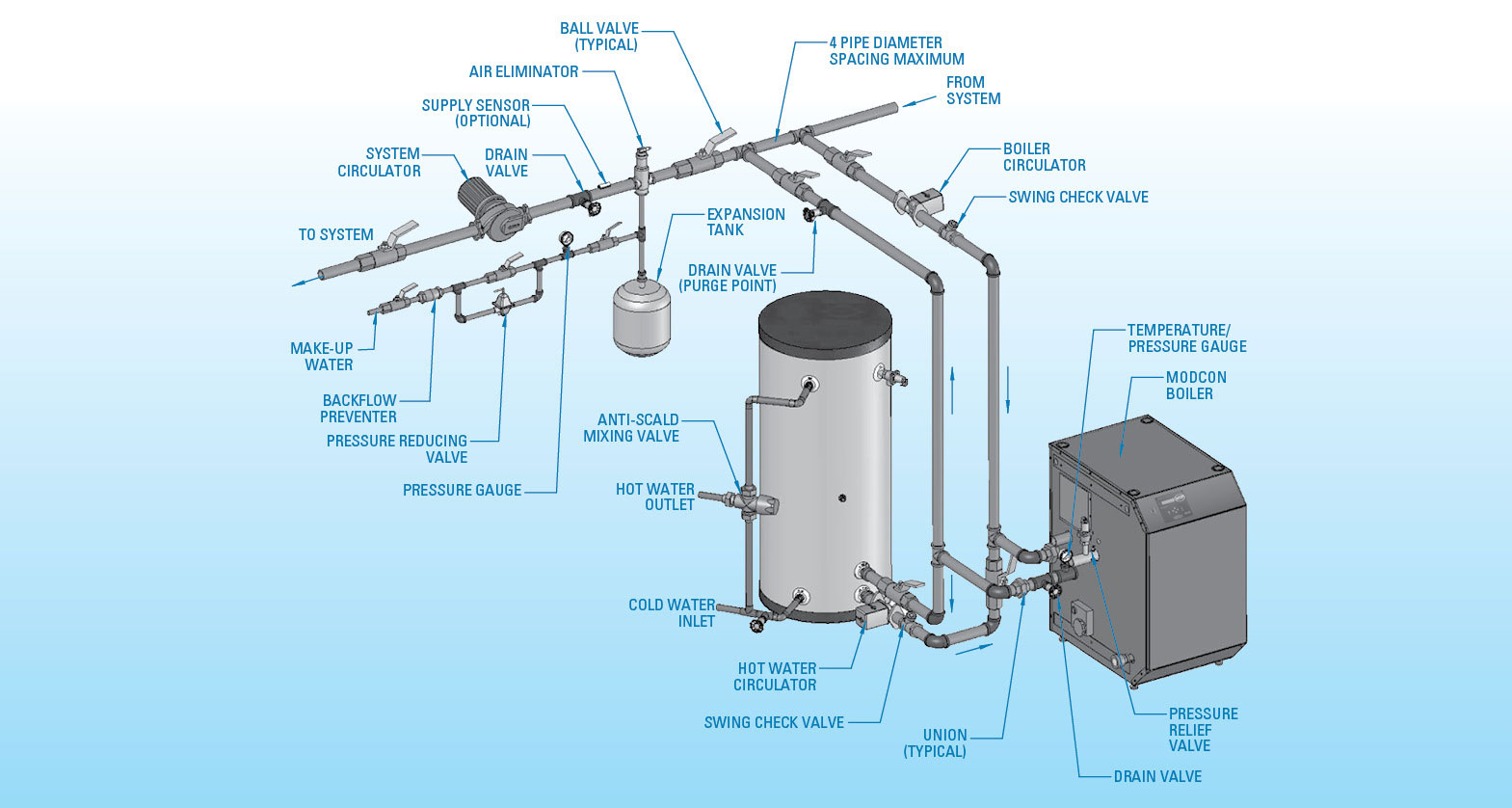 ModCon Indirect htp mod con double stack boiler boiler installation diagram at panicattacktreatment.co