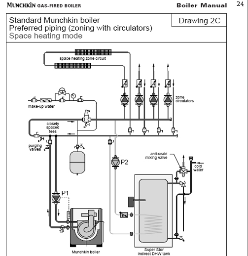 Munchkin Commercial Boiler - High Efficiency Water Heaters And Boilers