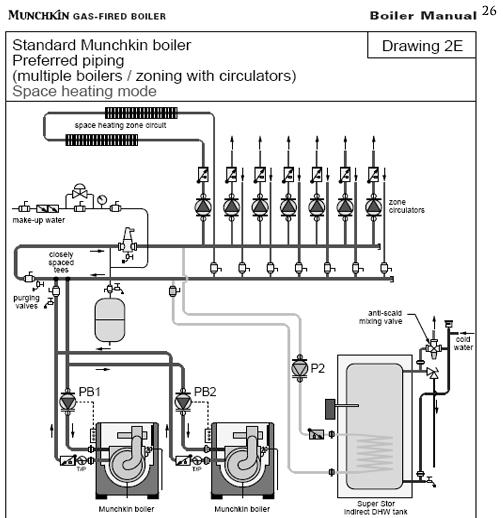 munchkin commercial boiler