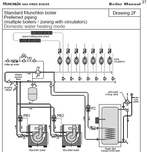 MUNCHKIN GASFIRED HOT WATER BOILER MANUAL Pdf Download - oukas.info