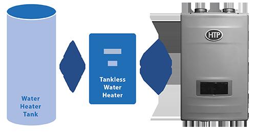 Htp Crossover High Efficiency Hybrid Water Heater