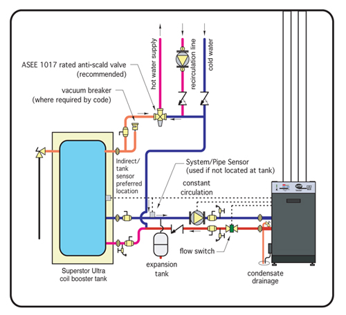 IndirectSystemPage as well Range Flowmax Thermal Stores as well Forpass fbc in addition Why Sharks Are Awesome besides Vented And Unvented Hot Water Systems. on indirect water system diagram