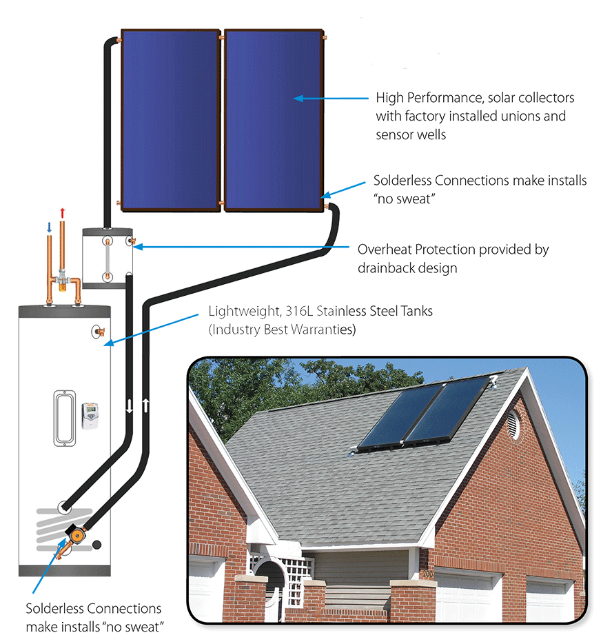 Htp Flate Plate Solar Collector Home Panels Water Heating Power Pool Thermal Can Reduce Your Bills By 50 To 75 It Diminished Harmful Co2 Gasses And Allows For An Unlimited Supply Of Safe