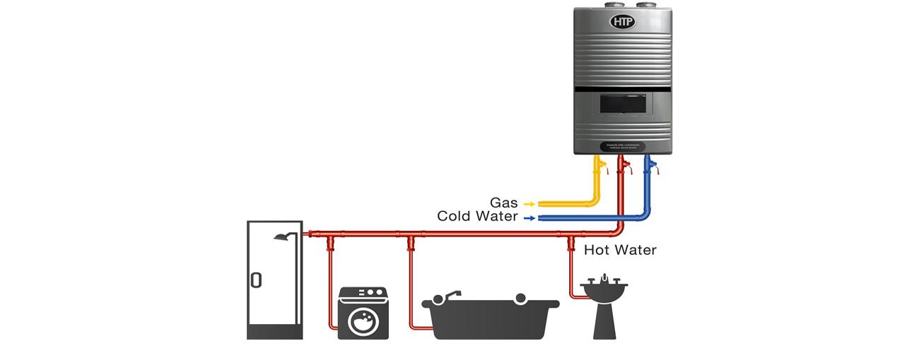 Htp Combi Boiler Piping Diagram Schematic Diagrams